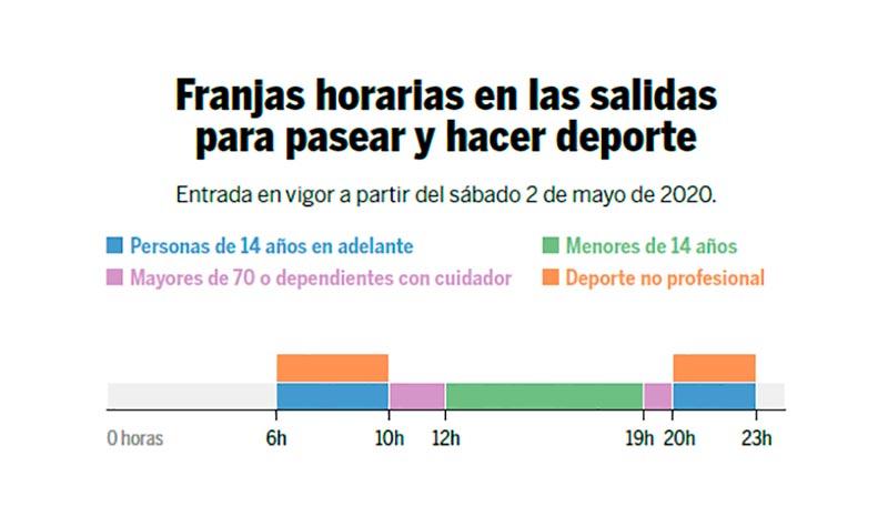 Las salidas para pasear y hacer deporte  en municipios como el nuestro de menos de 5000 habitantes sin franja horaria